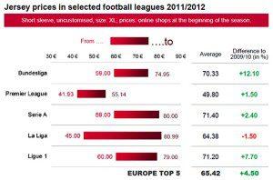 sport-markt-jersey-prices-2011-12
