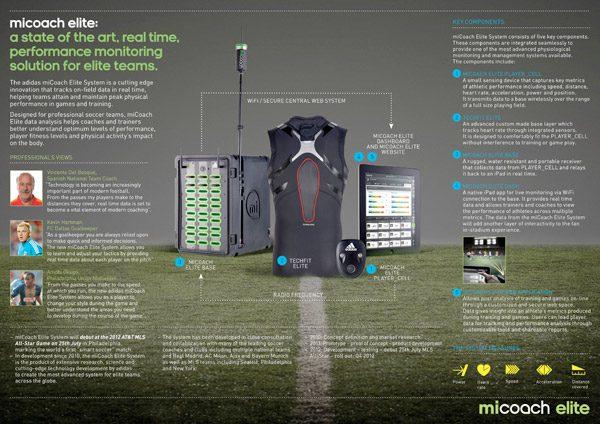 adidas-miCoach-Elite-Team-System-Inforgraphic