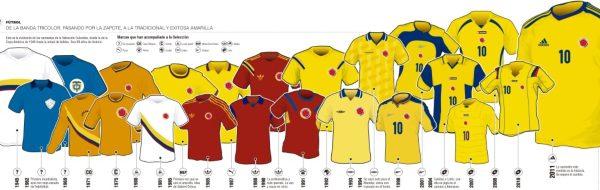 storia-maglie-colombia-calcio