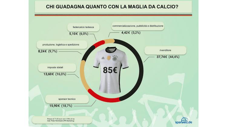 maglia-calcio-costo-euro